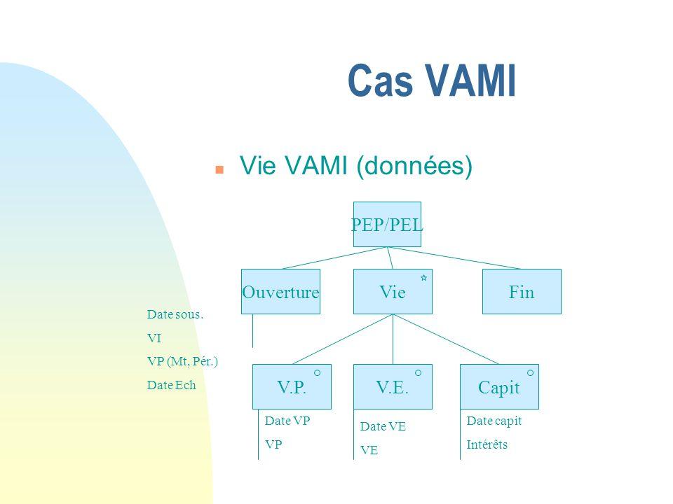 Cas VAMI n Vie VAMI (données) n PEP/PEL OuvertureVieFin CapitV.E.V.P.