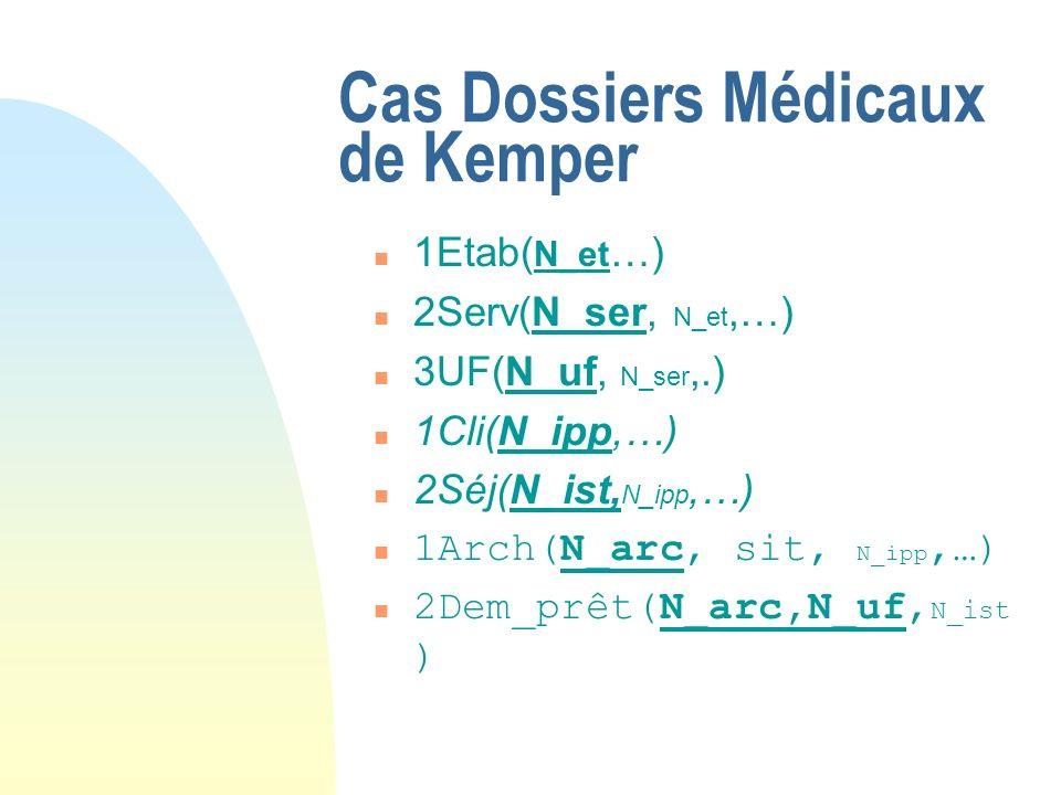 Cas Dossiers Médicaux de Kemper n 1Etab( N_et …) n 2Serv(N_ser, N_et,…) n 3UF(N_uf, N_ser,.) n 1Cli(N_ipp,…) n 2Séj(N_ist, N_ipp,…) n 1Arch(N_arc, sit, N_ipp,…) n 2Dem_prêt(N_arc,N_uf, N_ist )