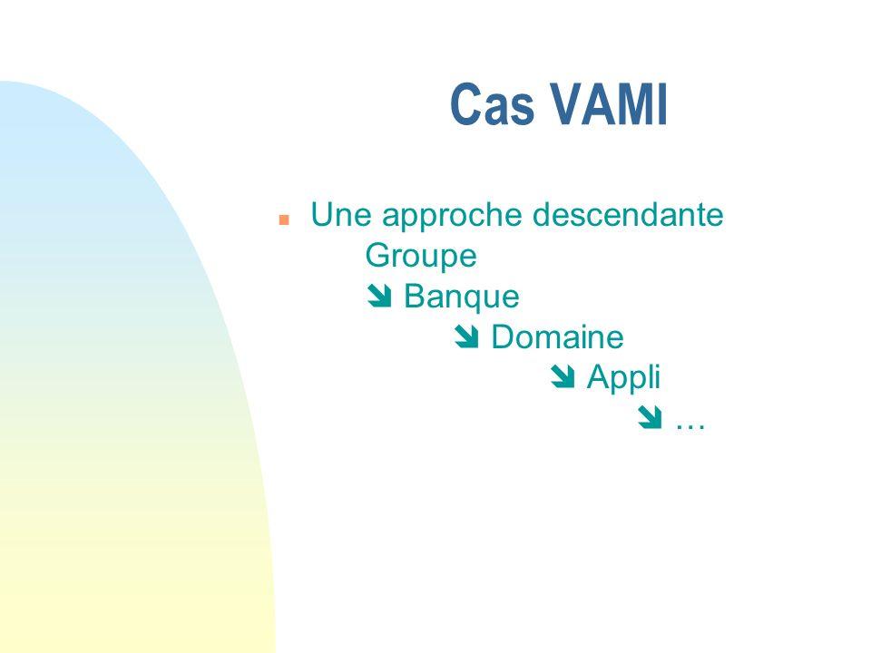 Cas VAMI n Une approche descendante … Produits Fichiers ou Fichiers Produits