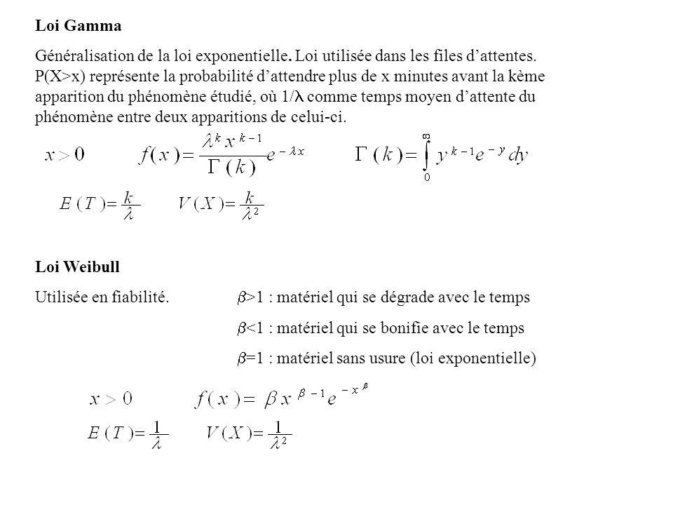 Loi Weibull Utilisée en fiabilité. >1 : matériel qui se dégrade avec le temps <1 : matériel qui se bonifie avec le temps =1 : matériel sans usure (loi