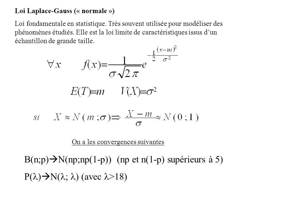 Loi Laplace-Gauss (« normale ») Loi fondamentale en statistique. Très souvent utilisée pour modéliser des phénomènes étudiés. Elle est la loi limite d