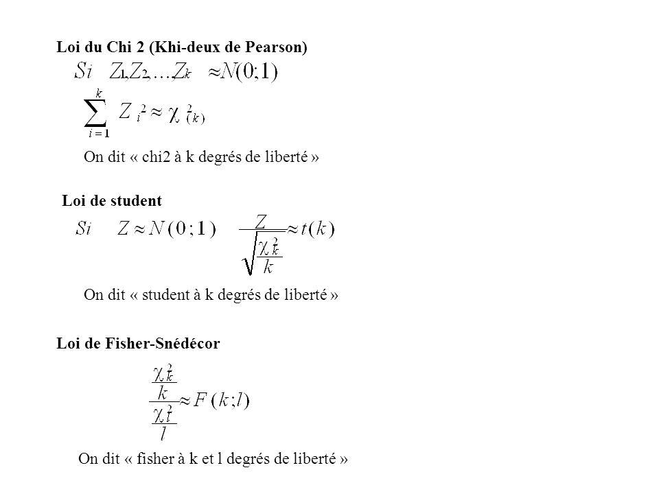 Loi du Chi 2 (Khi-deux de Pearson) On dit « chi2 à k degrés de liberté » Loi de student On dit « student à k degrés de liberté » Loi de Fisher-Snédéco