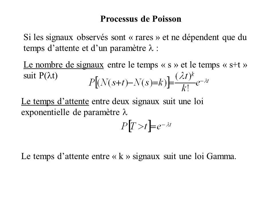 Processus de Poisson Si les signaux observés sont « rares » et ne dépendent que du temps dattente et dun paramètre : Le nombre de signaux entre le tem