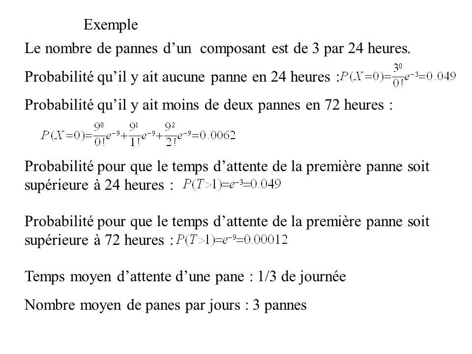 Exemple Le nombre de pannes dun composant est de 3 par 24 heures. Probabilité quil y ait aucune panne en 24 heures : Probabilité quil y ait moins de d