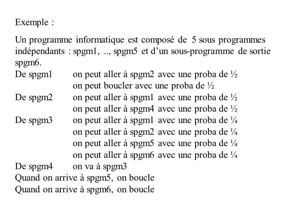 Exemple : Un programme informatique est composé de 5 sous programmes indépendants : spgm1,.., spgm5 et dun sous-programme de sortie spgm6. De spgm1 on