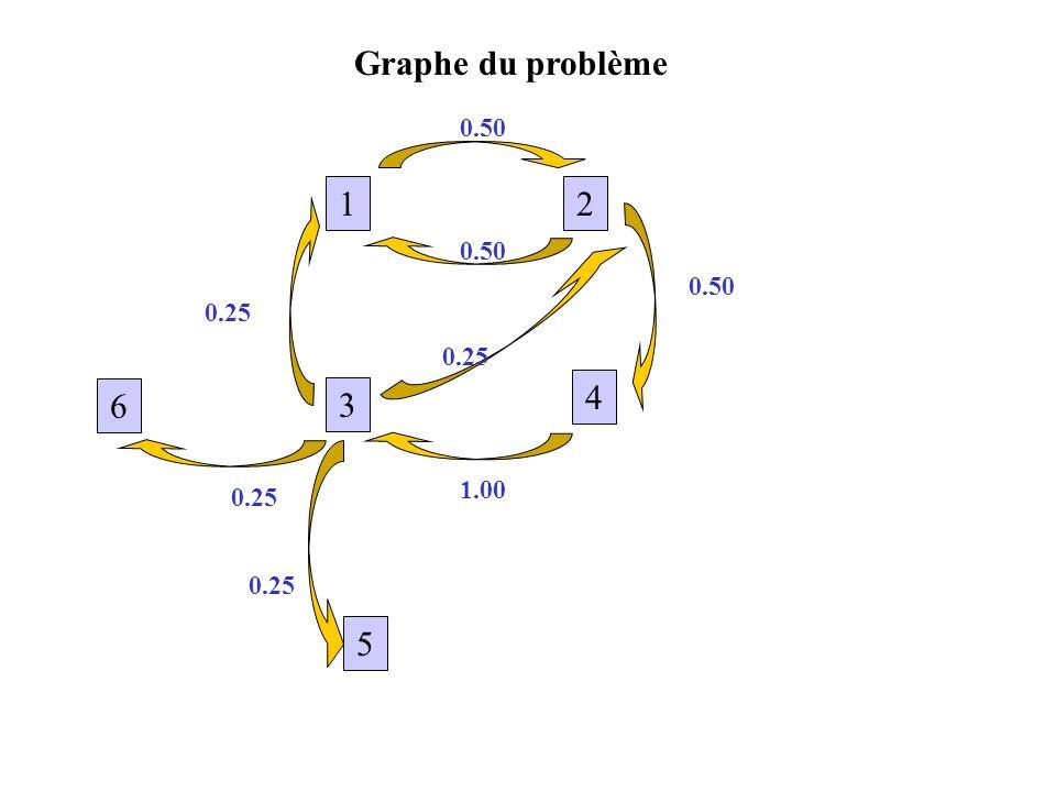 Graphe du problème 12 3 4 5 6 0.50 1.00 0.25