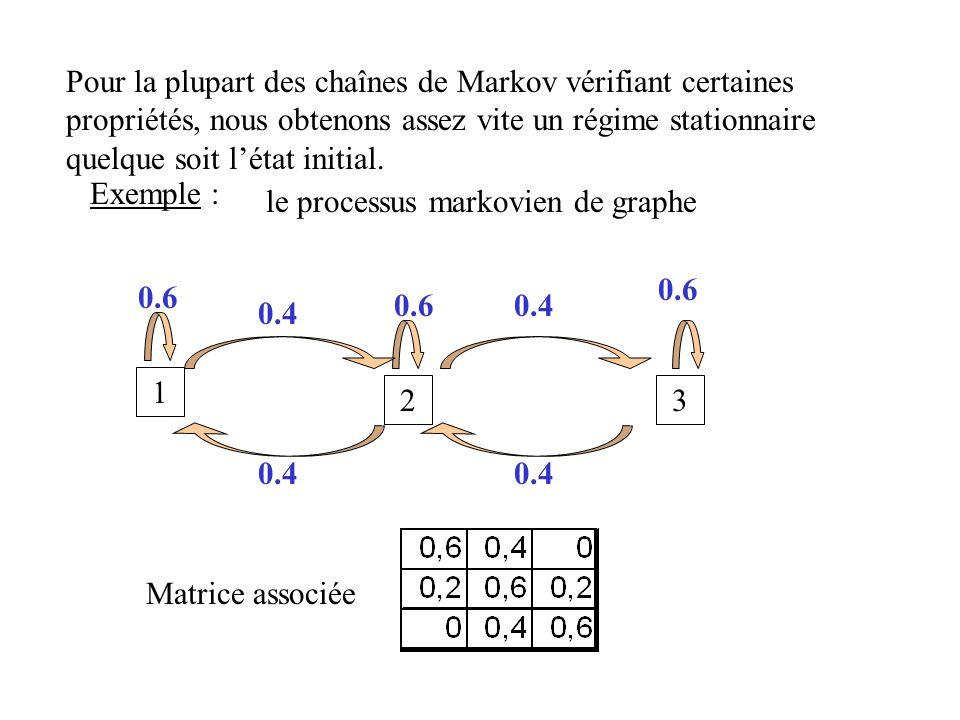 Pour la plupart des chaînes de Markov vérifiant certaines propriétés, nous obtenons assez vite un régime stationnaire quelque soit létat initial. Exem
