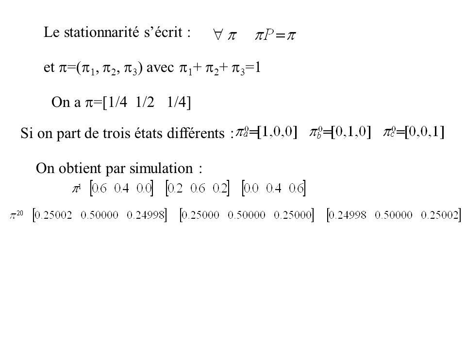 Le stationnarité sécrit : et =( 1, 2, 3 ) avec 1 + 2 + 3 =1 On a =[1/4 1/2 1/4] Si on part de trois états différents : On obtient par simulation :