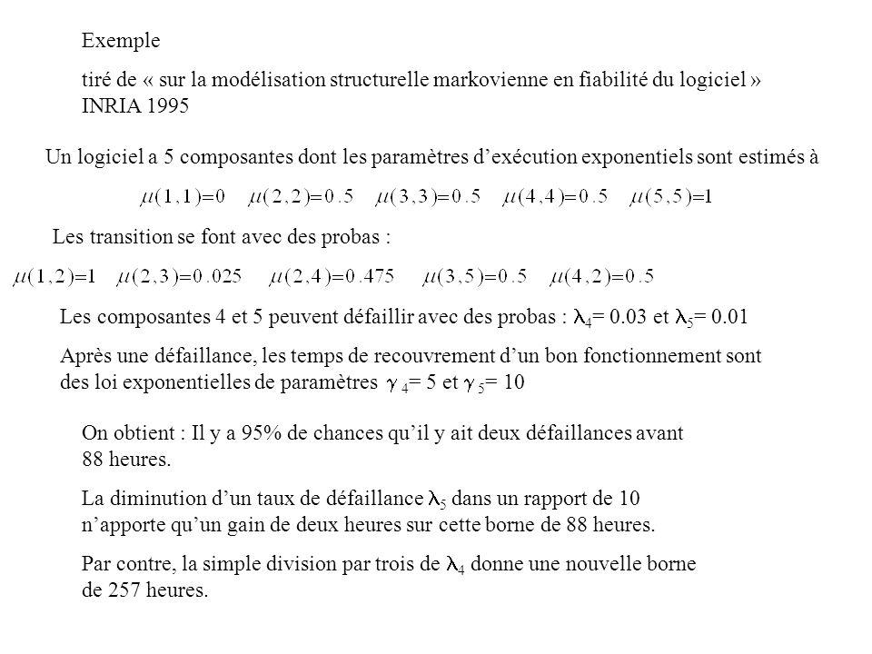 Exemple tiré de « sur la modélisation structurelle markovienne en fiabilité du logiciel » INRIA 1995 Un logiciel a 5 composantes dont les paramètres d