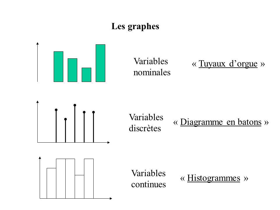 Les graphes Variables nominales Variables discrètes Variables continues « Tuyaux dorgue » « Diagramme en batons » « Histogrammes »