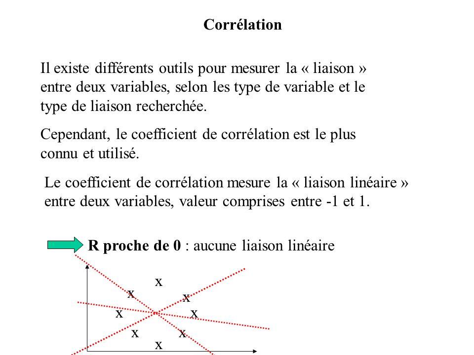Corrélation Il existe différents outils pour mesurer la « liaison » entre deux variables, selon les type de variable et le type de liaison recherchée.