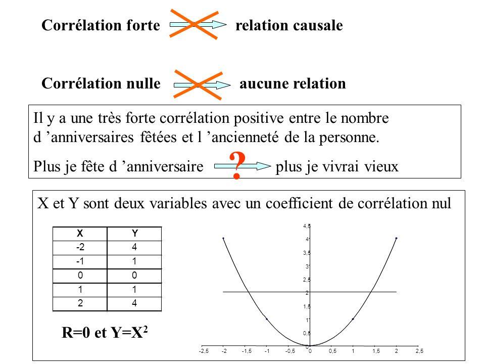 Corrélation forte relation causale Corrélation nulle aucune relation Il y a une très forte corrélation positive entre le nombre d anniversaires fêtées