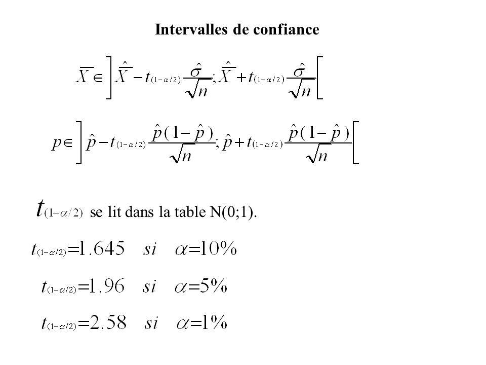 Intervalles de confiance se lit dans la table N(0;1).