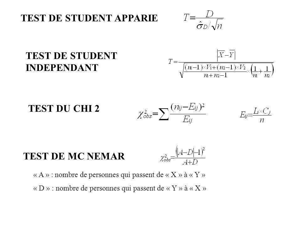 TEST DE STUDENT APPARIE TEST DE STUDENT INDEPENDANT TEST DU CHI 2 TEST DE MC NEMAR « A » : nombre de personnes qui passent de « X » à « Y » « D » : no