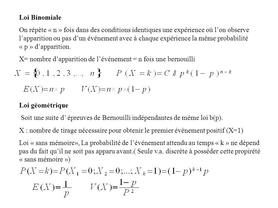 Loi Binomiale On répète « n » fois dans des conditions identiques une expérience où lon observe lapparition ou pas dun événement avec à chaque expérie
