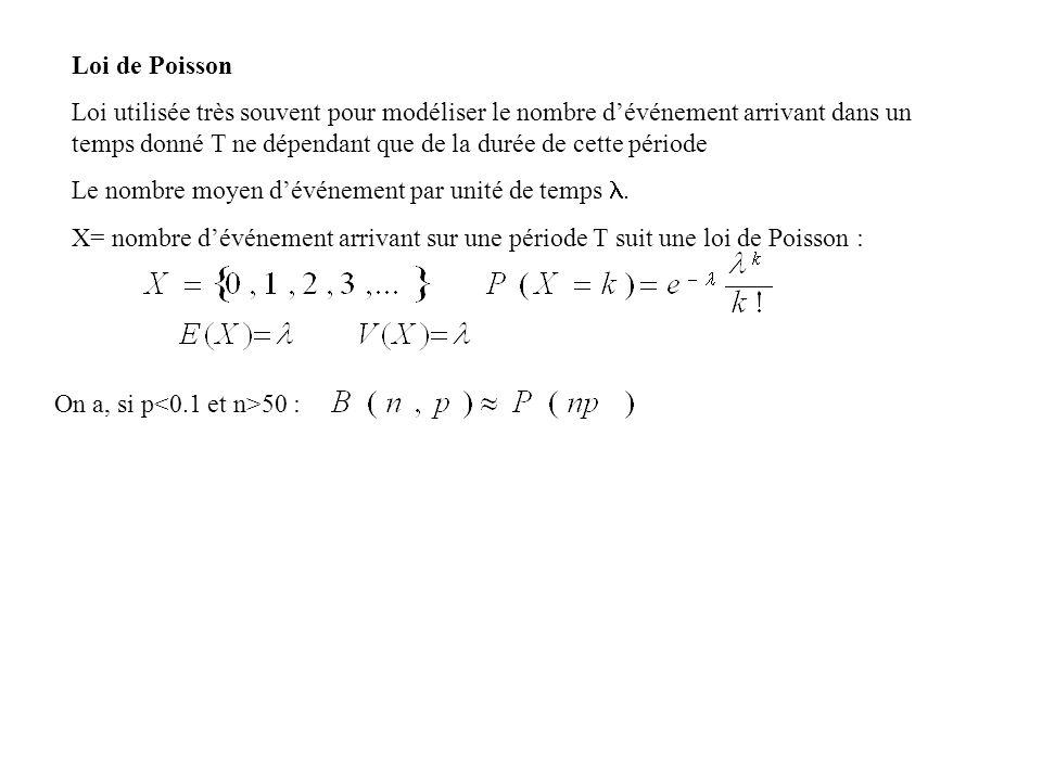 Loi de Poisson Loi utilisée très souvent pour modéliser le nombre dévénement arrivant dans un temps donné T ne dépendant que de la durée de cette péri