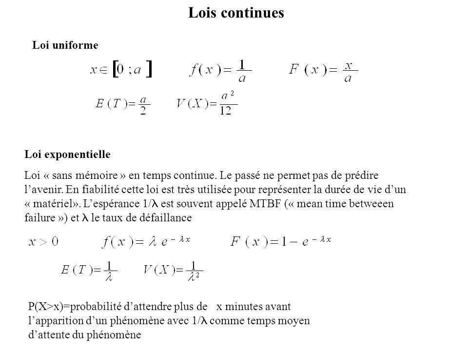 Lois continues Loi uniforme Loi exponentielle Loi « sans mémoire » en temps continue. Le passé ne permet pas de prédire lavenir. En fiabilité cette lo