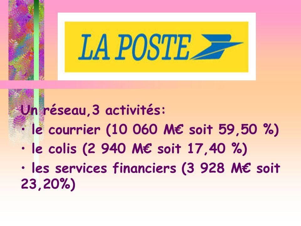Un réseau,3 activités: le courrier (10 060 M soit 59,50 %) le colis (2 940 M soit 17,40 %) les services financiers (3 928 M soit 23,20%)