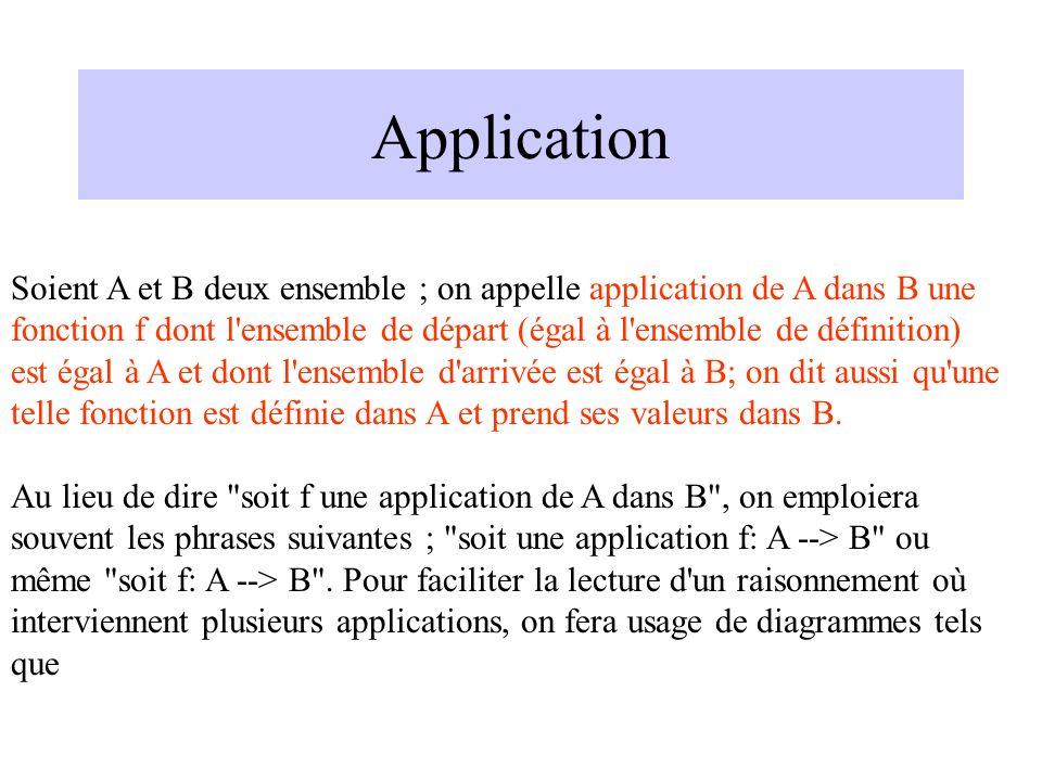 Application Soient A et B deux ensemble ; on appelle application de A dans B une fonction f dont l'ensemble de départ (égal à l'ensemble de définition