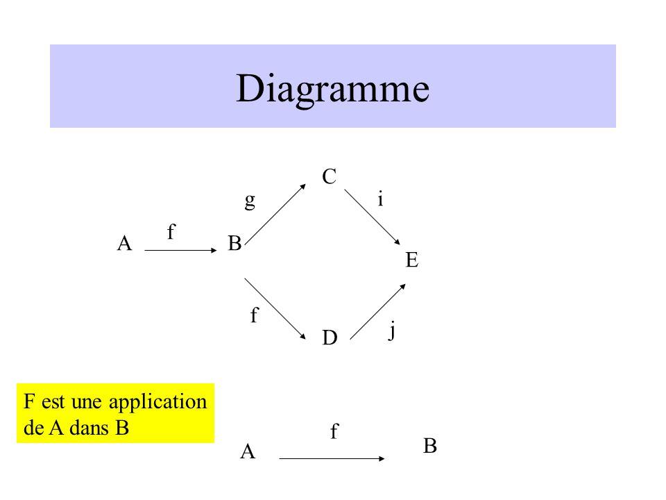 Diagramme f g f j i AB C D E A B f F est une application de A dans B