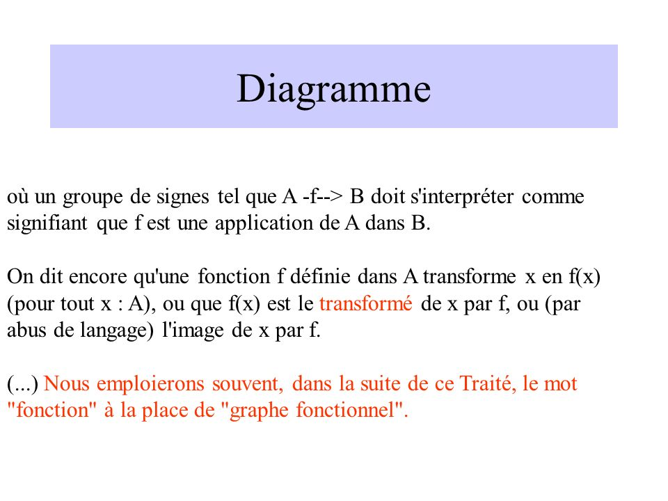 Diagramme où un groupe de signes tel que A -f--> B doit s'interpréter comme signifiant que f est une application de A dans B. On dit encore qu'une fon