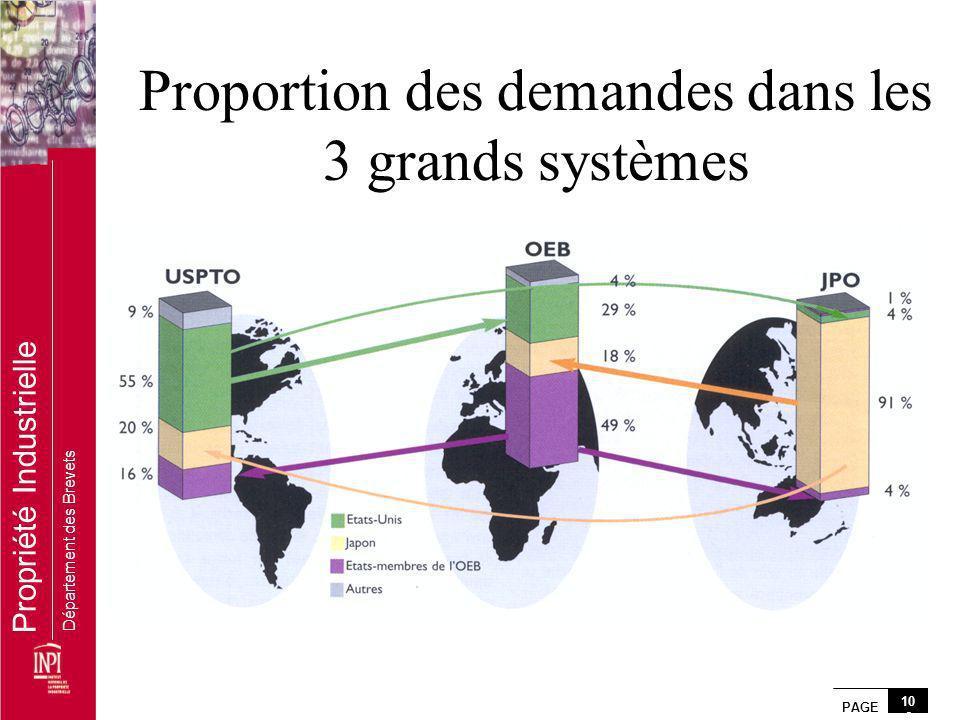 PAGE 10 6 Propriété Industrielle Département des Brevets Proportion des demandes dans les 3 grands systèmes