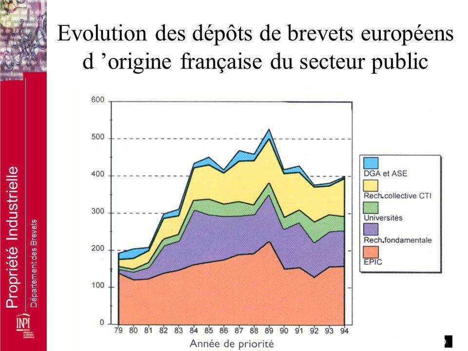 PAGE 10 7 Propriété Industrielle Département des Brevets Evolution des dépôts de brevets européens d origine française du secteur public