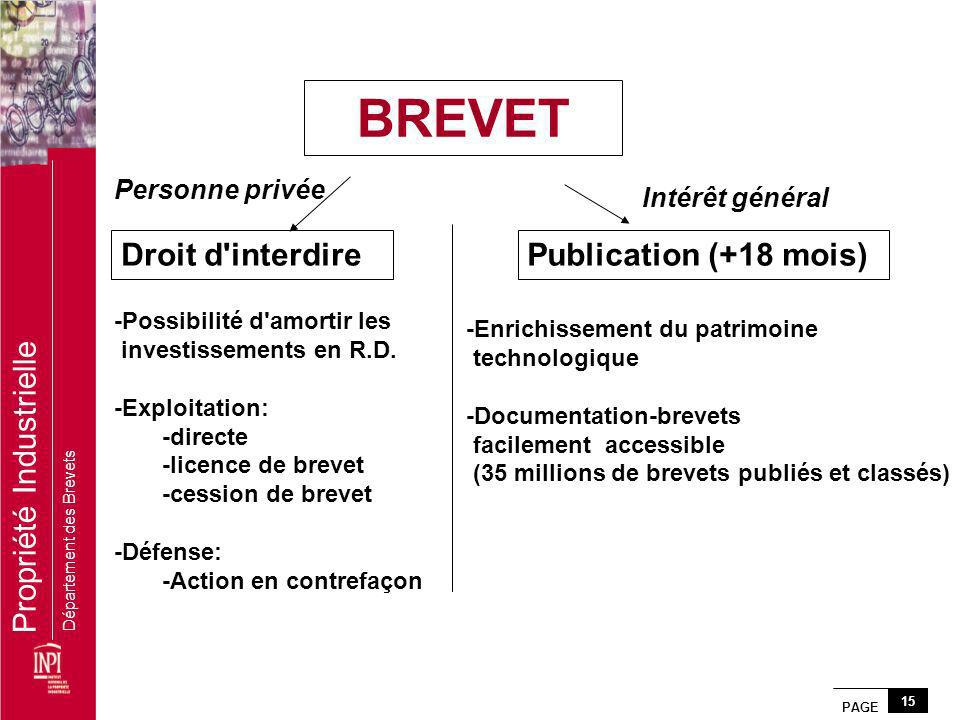 PAGE 15 Propriété Industrielle Département des Brevets BREVET Publication (+18 mois)Droit d'interdire Personne privée Intérêt général -Possibilité d'a