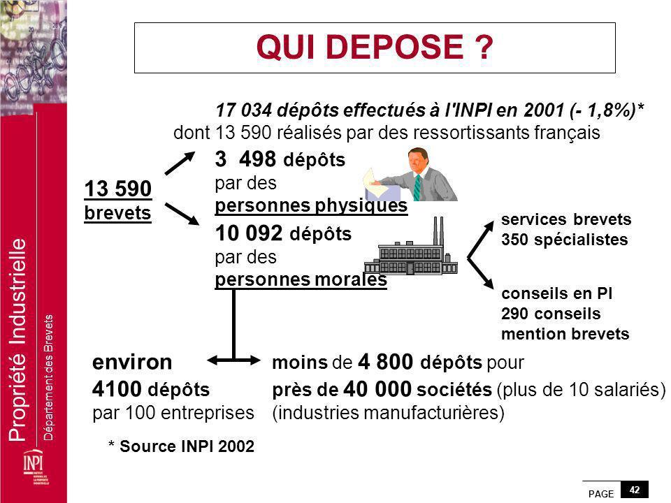 PAGE 42 Propriété Industrielle Département des Brevets 17 034 dépôts effectués à l'INPI en 2001 (- 1,8%)* dont 13 590 réalisés par des ressortissants