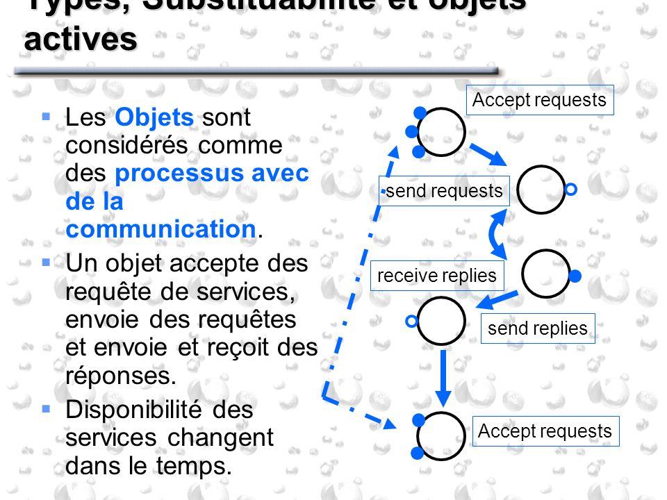 Types, Substituabilité et objets actives Les Objets sont considérés comme des processus avec de la communication. Un objet accepte des requête de serv
