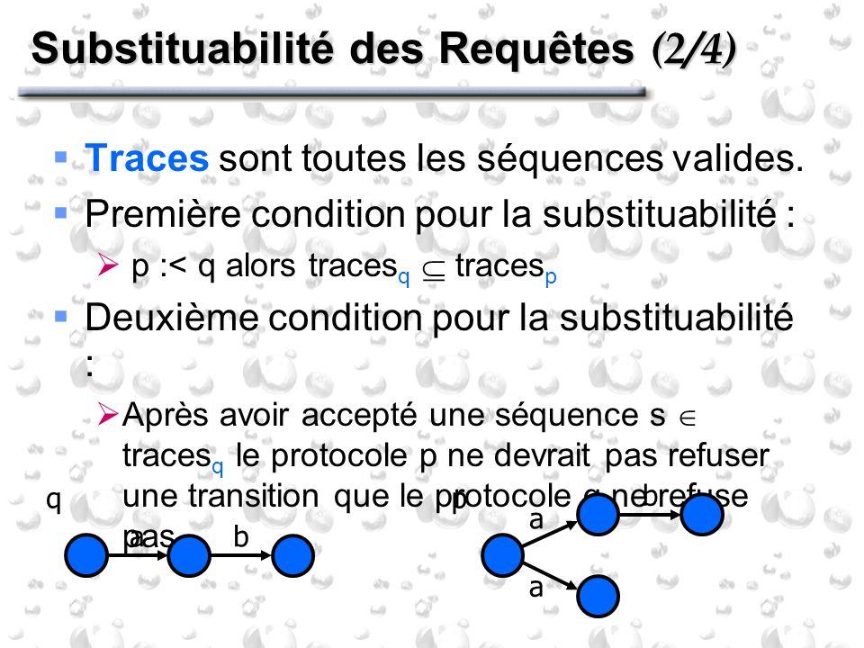 Substituabilité des Requêtes (2/4) Traces sont toutes les séquences valides. Première condition pour la substituabilité : p :< q alors traces q traces