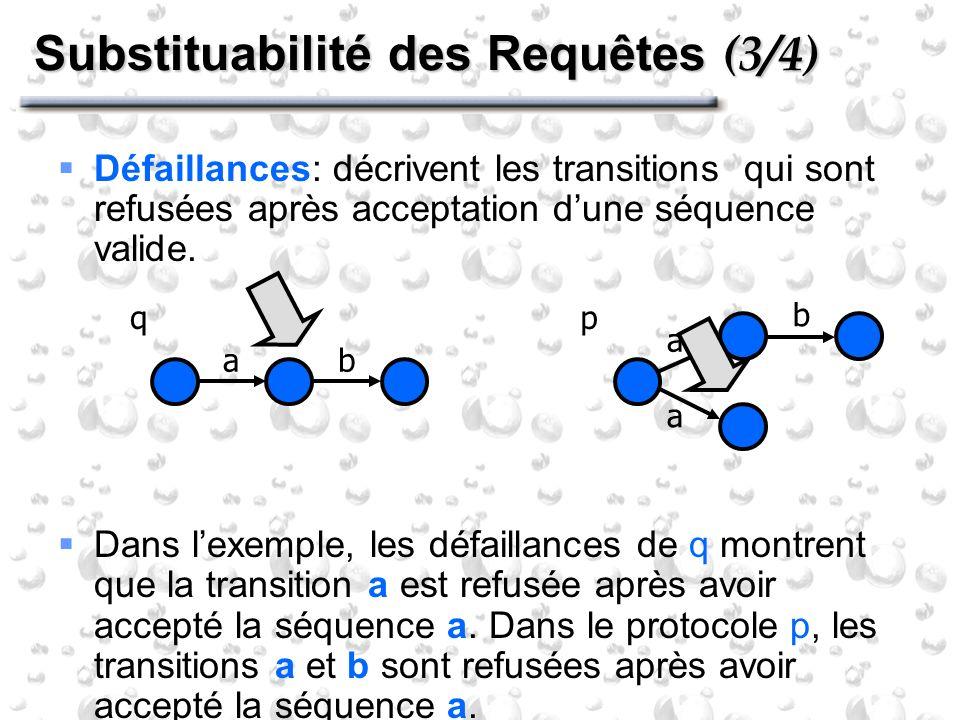 Substituabilité des Requêtes (3/4) Défaillances: décrivent les transitions qui sont refusées après acceptation dune séquence valide. Dans lexemple, le