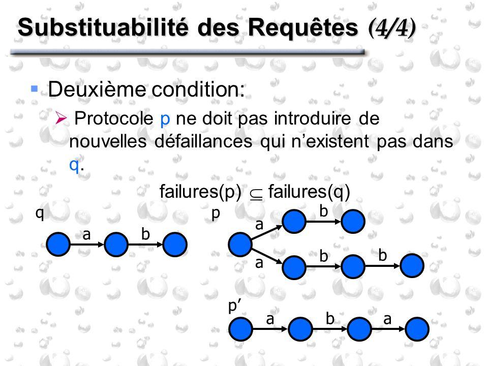 Substituabilité des Requêtes (4/4) Deuxième condition: Protocole p ne doit pas introduire de nouvelles défaillances qui nexistent pas dans q. failures