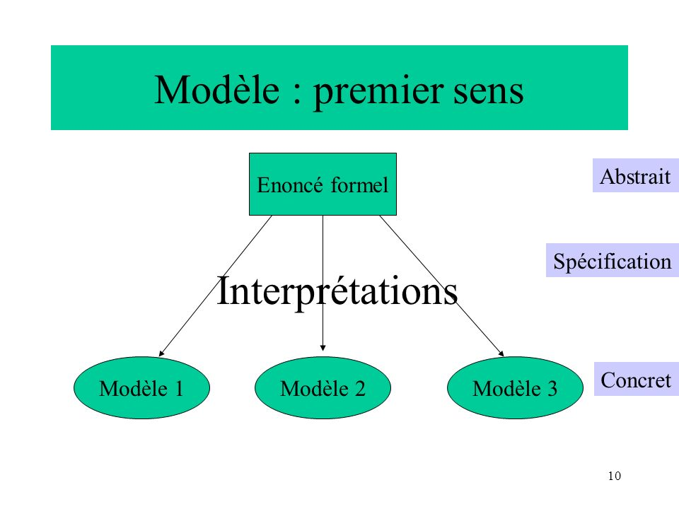 10 Modèle : premier sens Enoncé formel Modèle 1Modèle 3Modèle 2 Interprétations Abstrait Spécification Concret