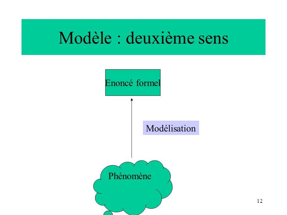 12 Modèle : deuxième sens Enoncé formel Phénomène Modélisation