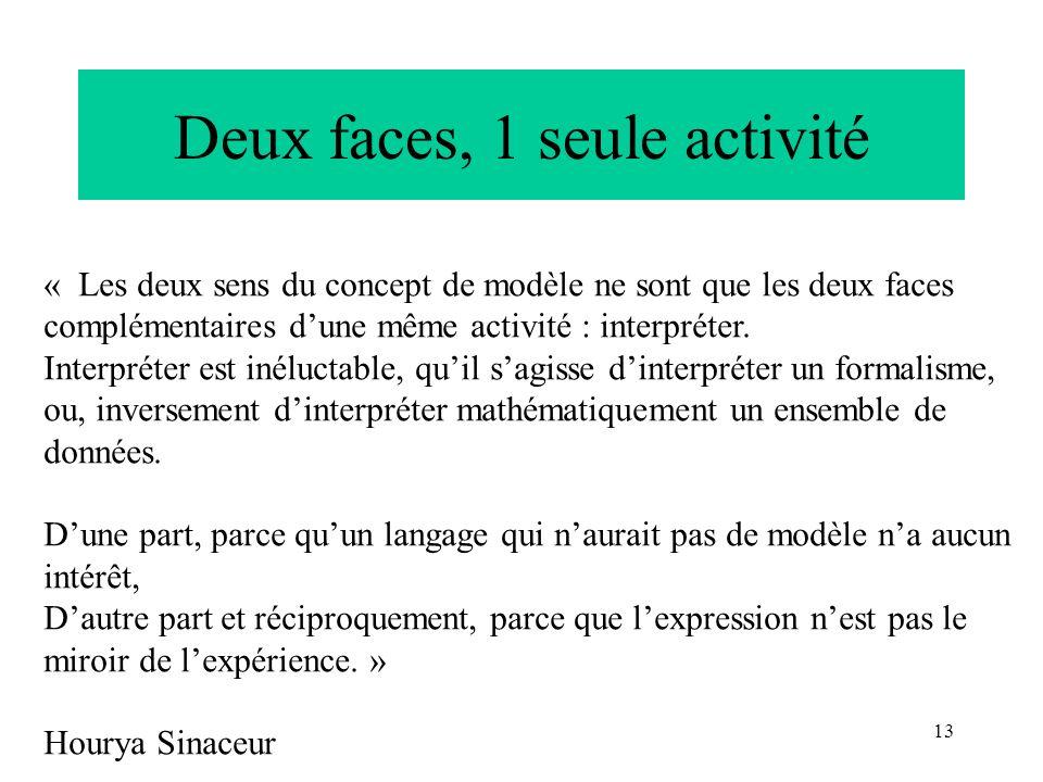 13 Deux faces, 1 seule activité « Les deux sens du concept de modèle ne sont que les deux faces complémentaires dune même activité : interpréter. Inte