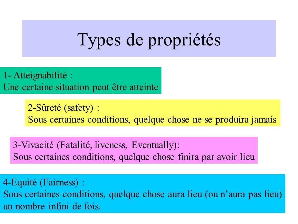 17 Types de propriétés 1- Atteignabilité : Une certaine situation peut être atteinte 2-Sûreté (safety) : Sous certaines conditions, quelque chose ne s