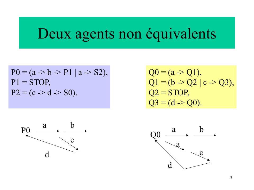 3 Deux agents non équivalents P0 ab c d P0 = (a -> b -> P1 | a -> S2), P1 = STOP, P2 = (c -> d -> S0). Q0 = (a -> Q1), Q1 = (b -> Q2 | c -> Q3), Q2 =