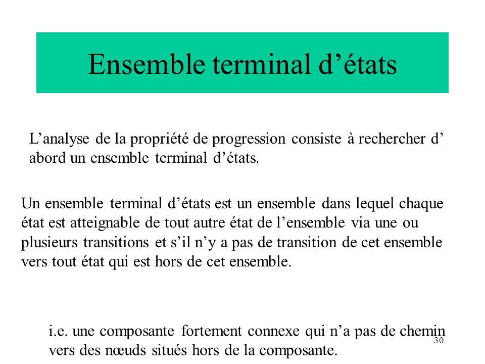 30 Ensemble terminal détats Lanalyse de la propriété de progression consiste à rechercher d abord un ensemble terminal détats. Un ensemble terminal dé