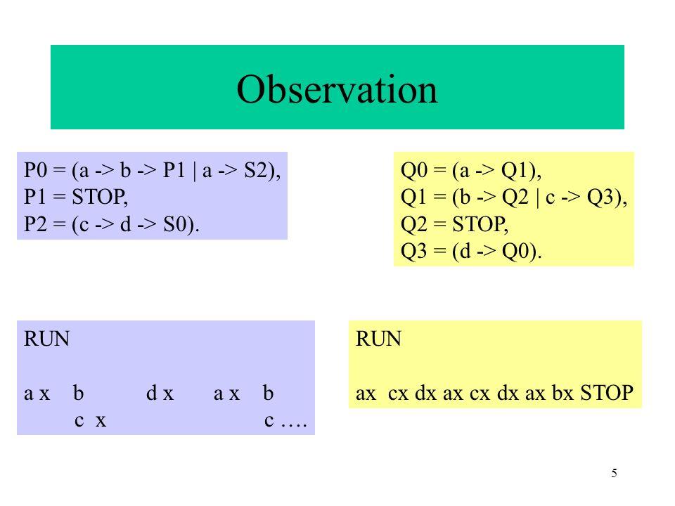 5 Observation P0 = (a -> b -> P1 | a -> S2), P1 = STOP, P2 = (c -> d -> S0). RUN a x b d x a x b c x c …. RUN ax cx dx ax cx dx ax bx STOP Q0 = (a ->