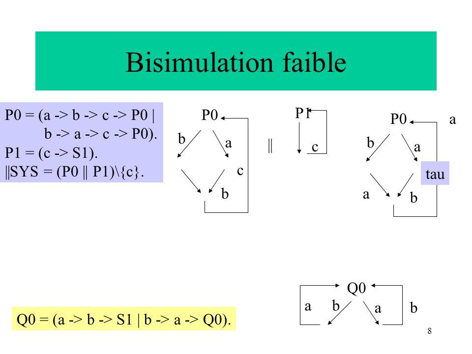 8 Bisimulation faible P0 = (a -> b -> c -> P0 | b -> a -> c -> P0). P1 = (c -> S1). ||SYS = (P0 || P1)\{c}. Q0 = (a -> b -> S1 | b -> a -> Q0). P0 b a