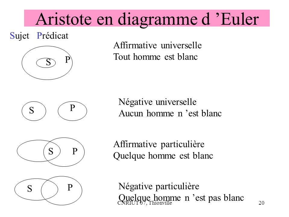 CNRIUT 07, Thionville20 Aristote en diagramme d Euler S P S P SP S P Affirmative universelle Tout homme est blanc Sujet Prédicat Négative universelle
