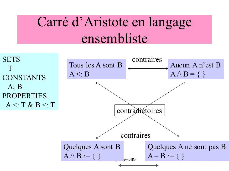 CNRIUT 07, Thionville21 Carré dAristote en langage ensembliste SETS T CONSTANTS A; B PROPERTIES A <: T & B <: T Tous les A sont B A <: B Quelques A so