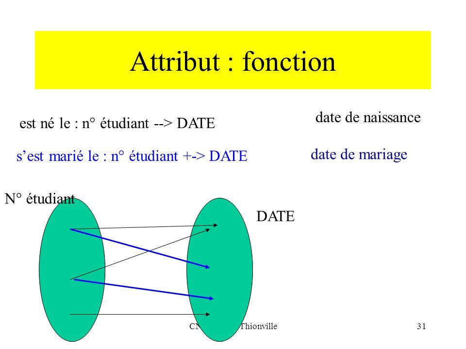 CNRIUT 07, Thionville31 Attribut : fonction est né le : n° étudiant --> DATE sest marié le : n° étudiant +-> DATE DATE N° étudiant date de naissance d