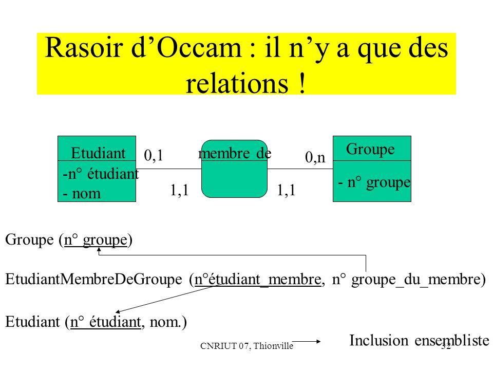 CNRIUT 07, Thionville32 Rasoir dOccam : il ny a que des relations ! Etudiant Groupe 0,1 0,n membre de Groupe (n° groupe) EtudiantMembreDeGroupe (n°étu