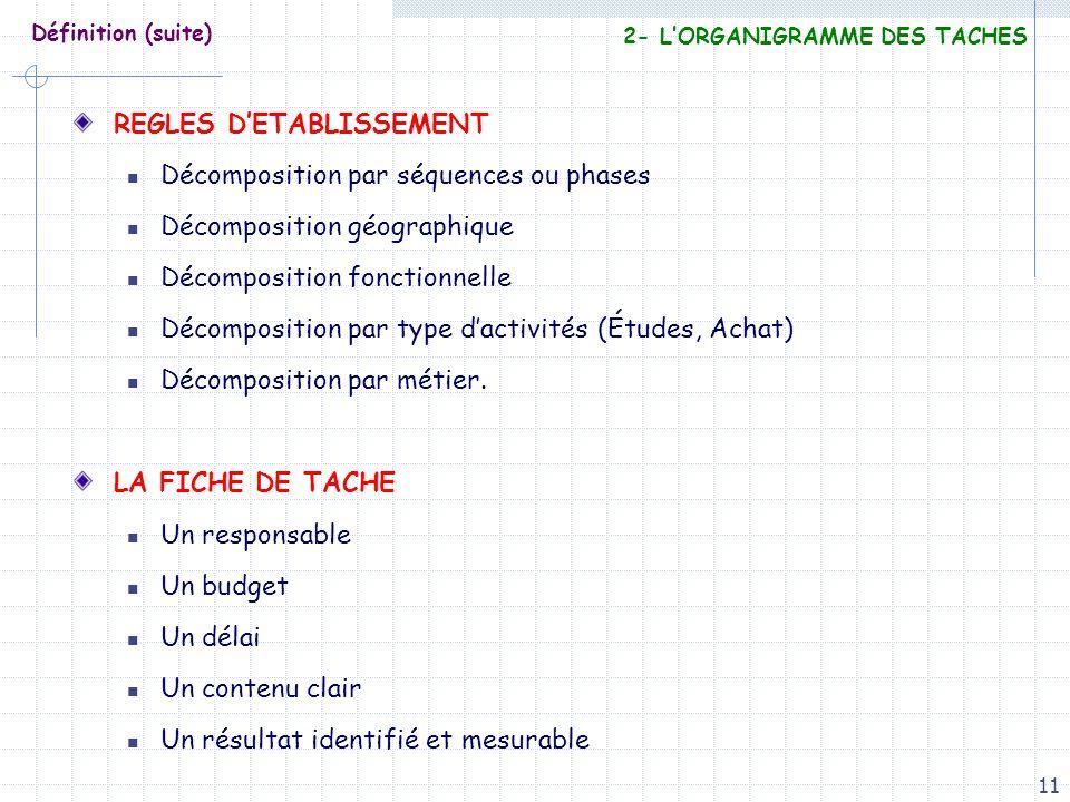 11 Définition (suite) REGLES DETABLISSEMENT Décomposition par séquences ou phases Décomposition géographique Décomposition fonctionnelle Décomposition