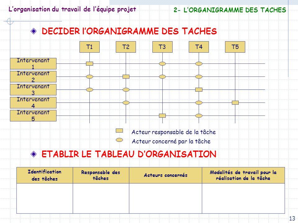 13 Lorganisation du travail de léquipe projet DECIDER lORGANIGRAMME DES TACHES ETABLIR LE TABLEAU DORGANISATION Intervenant 1 Intervenant 2 Intervenan