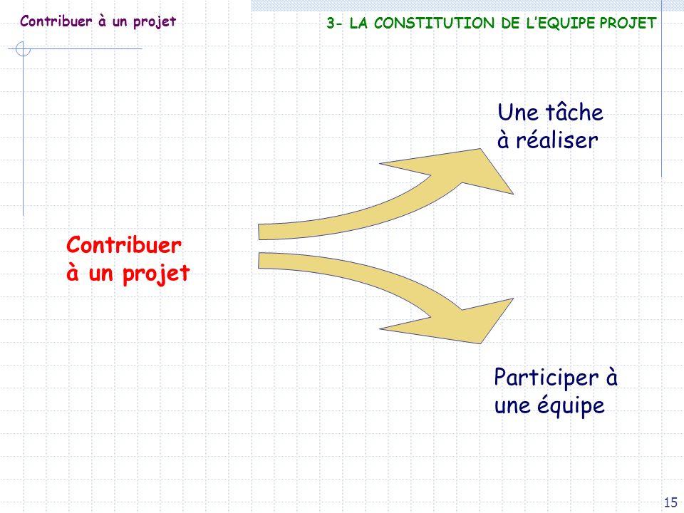 15 Contribuer à un projet Contribuer à un projet Une tâche à réaliser Participer à une équipe 3- LA CONSTITUTION DE LEQUIPE PROJET