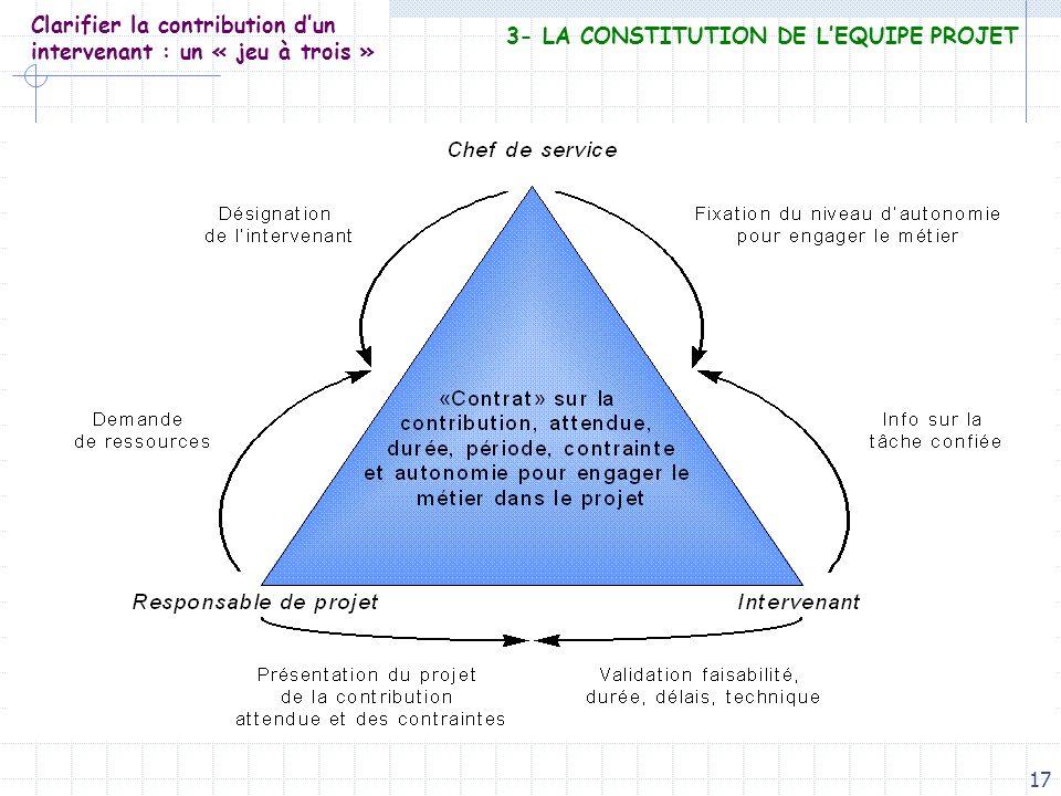 17 Clarifier la contribution dun intervenant : un « jeu à trois » 3- LA CONSTITUTION DE LEQUIPE PROJET