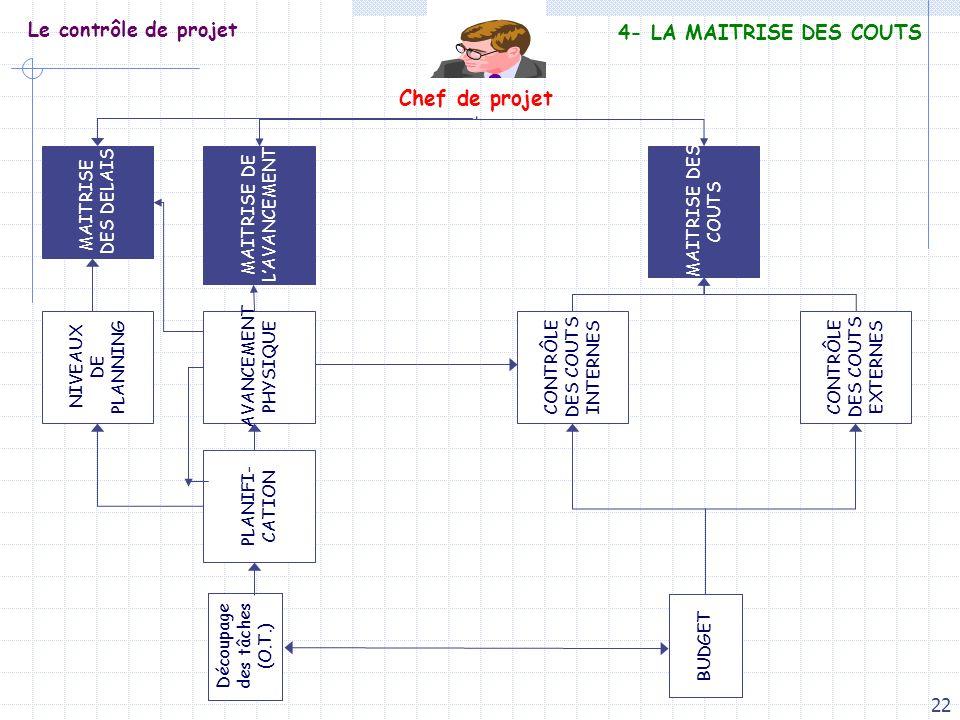 22 Le contrôle de projet Découpage des tâches (O.T.) BUDGET PLANIFI- CATION AVANCEMENT PHYSIQUE CONTRÔLE DES COUTS INTERNES CONTRÔLE DES COUTS EXTERNE